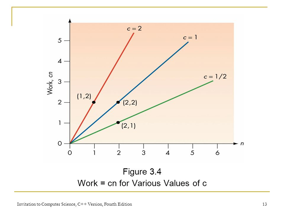 Invitation to Computer Science, C++ Version, Fourth Edition 13 Figure 3.4 Work = cn for Various Values of c
