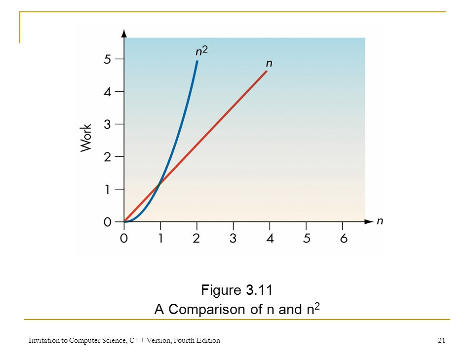 Invitation to Computer Science, C++ Version, Fourth Edition 21 Figure 3.11 A Comparison of n and n 2