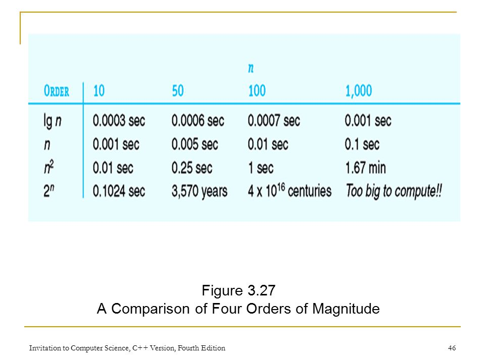 Invitation to Computer Science, C++ Version, Fourth Edition 46 Figure 3.27 A Comparison of Four Orders of Magnitude