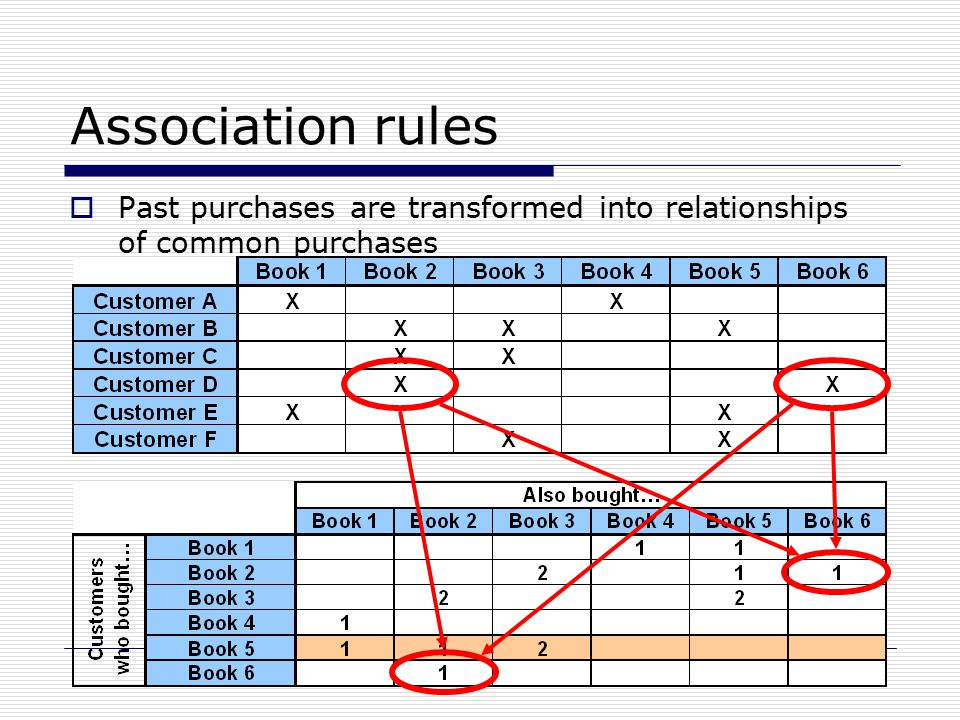 Association rules  Past purchases are transformed into relationships of common purchases