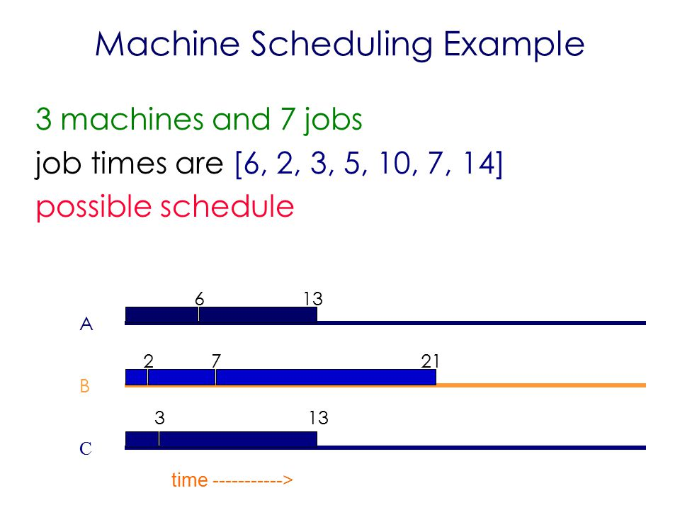 Machine Scheduling Example 3 machines and 7 jobs job times are [6, 2, 3, 5, 10, 7, 14] possible schedule A B C time >