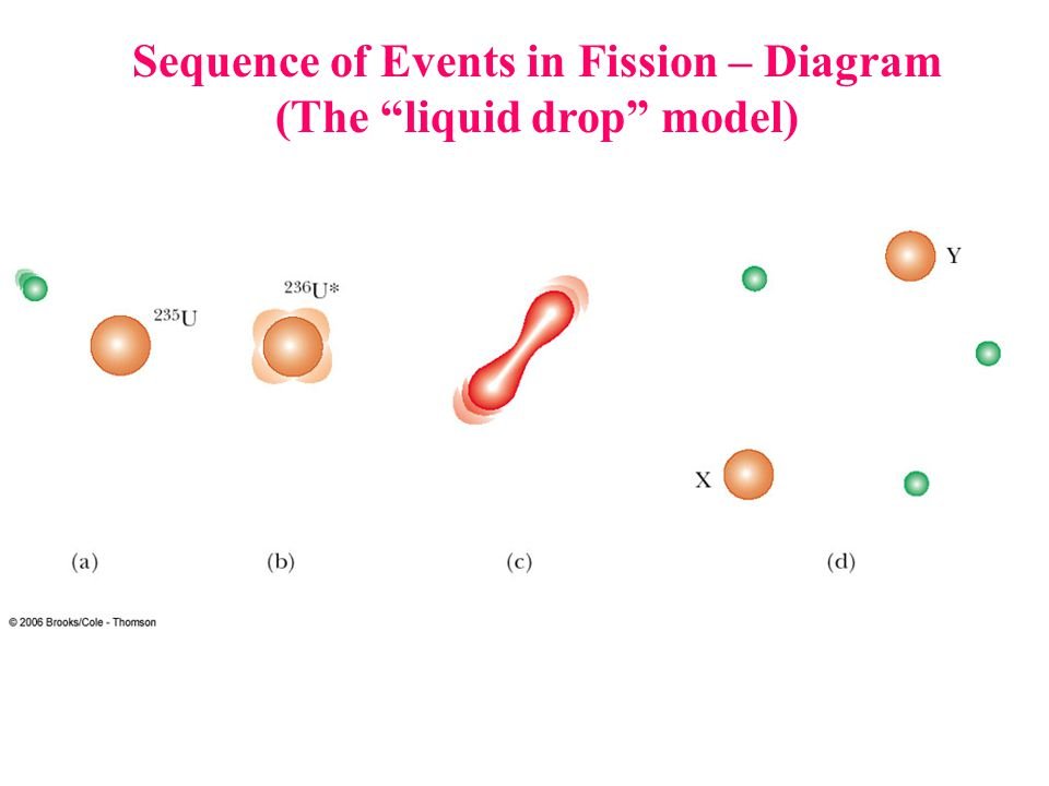 """10 sequence of events in fission – diagram (the """"liquid drop"""" model)"""