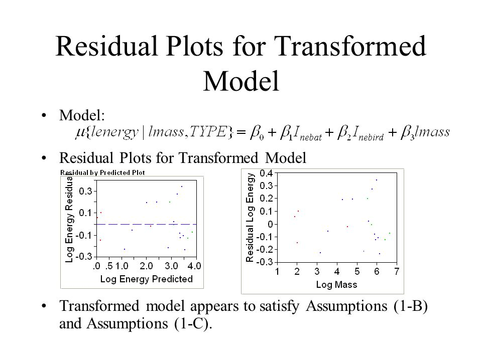 Residual Plots for Transformed Model Model: Residual Plots for Transformed Model Transformed model appears to satisfy Assumptions (1-B) and Assumptions (1-C).