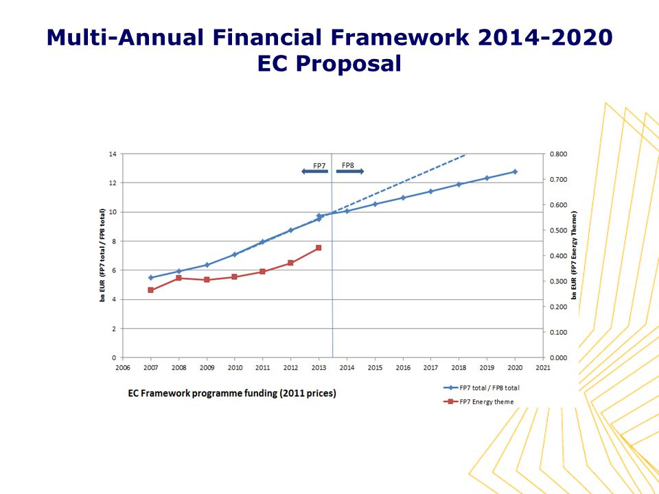 Multi-Annual Financial Framework EC Proposal