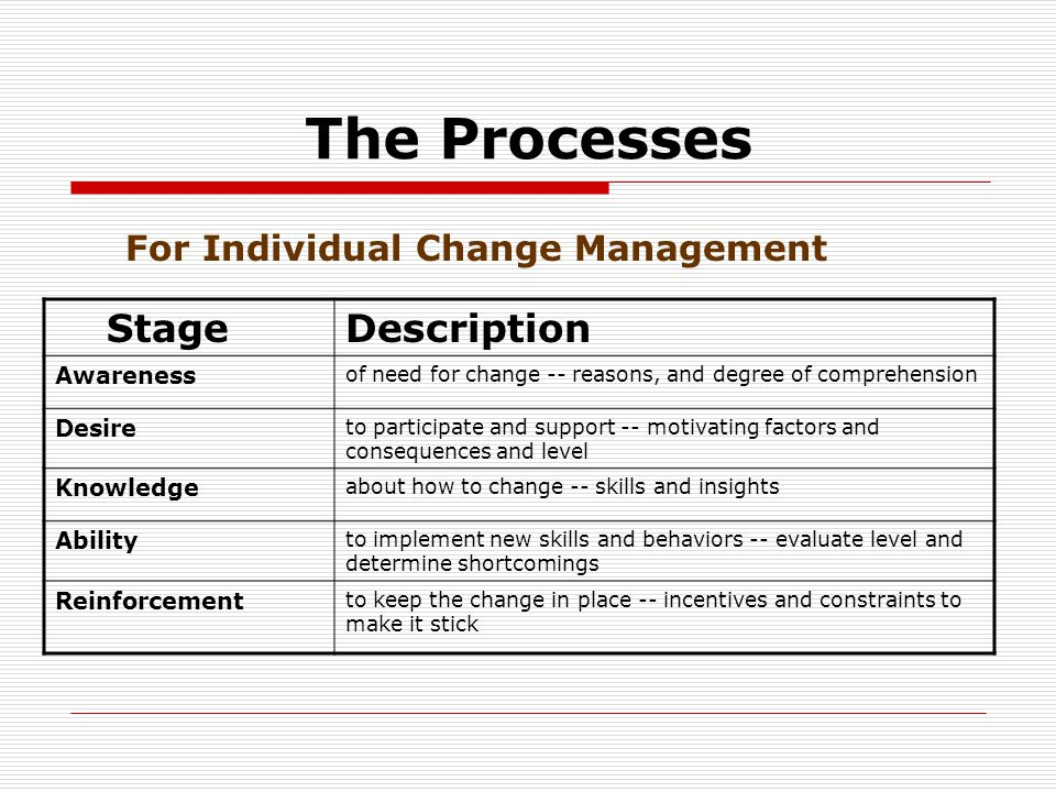 The Processes Stage Description Awareness of need for change -- reasons, and degree of comprehension Desire to participate and support -- motivating factors and consequences and level Knowledge about how to change -- skills and insights Ability to implement new skills and behaviors -- evaluate level and determine shortcomings Reinforcement to keep the change in place -- incentives and constraints to make it stick For Individual Change Management