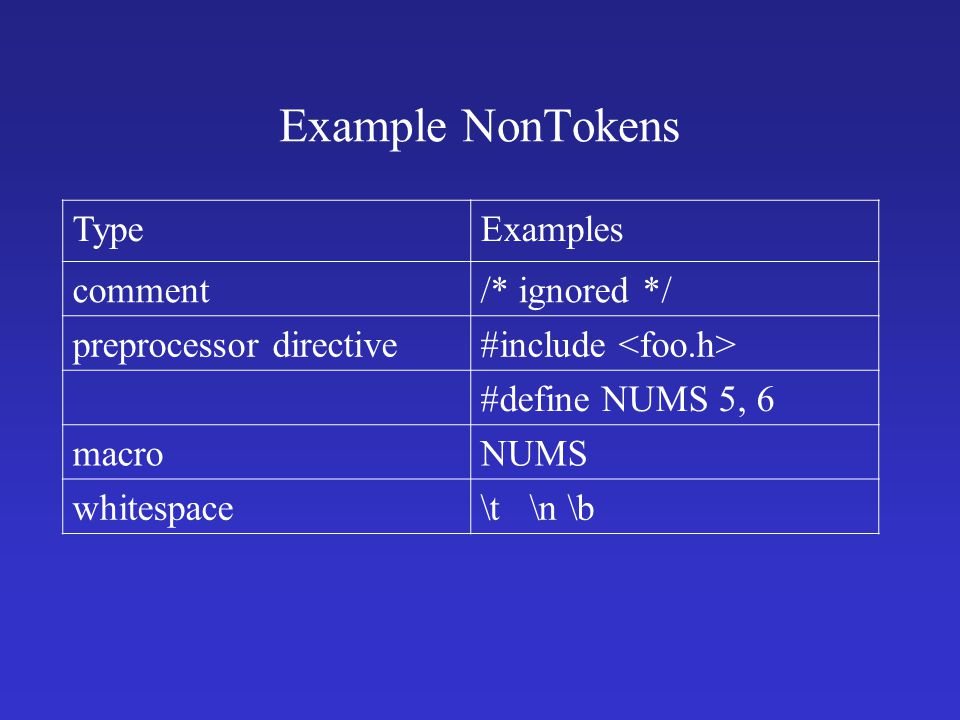 Example NonTokens TypeExamples comment/* ignored */ preprocessor directive#include #define NUMS 5, 6 macroNUMS whitespace\t \n \b