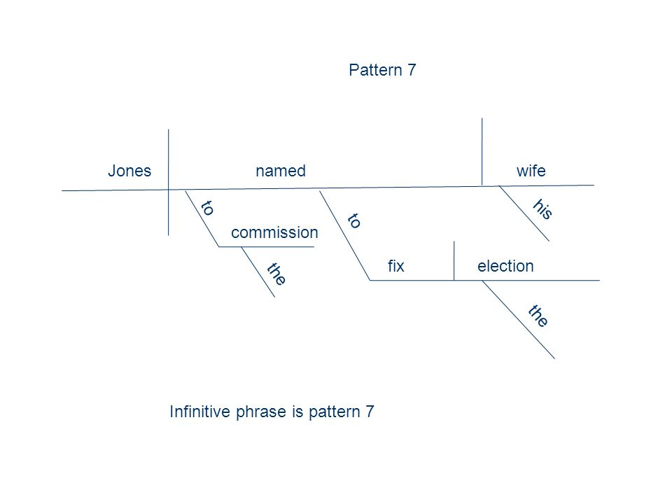 Jones named wife to his fixelection the commission the Pattern 7 Infinitive phrase is pattern 7
