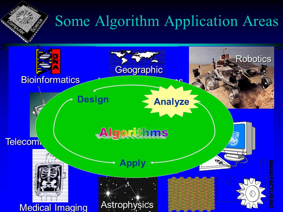 Some Algorithm Application Areas Computer Graphics Geographic Information Systems Robotics Bioinformatics Astrophysics Medical Imaging Telecommunications Design Apply Analyze