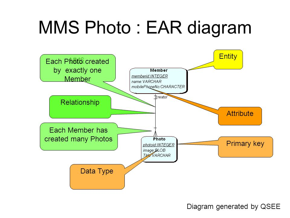 Data modelling ear model this modelling language allows a very 3 mms photo ear diagram entity attribute relationship primary key data type each member has created many photos each photo created by exactly one member ccuart Gallery