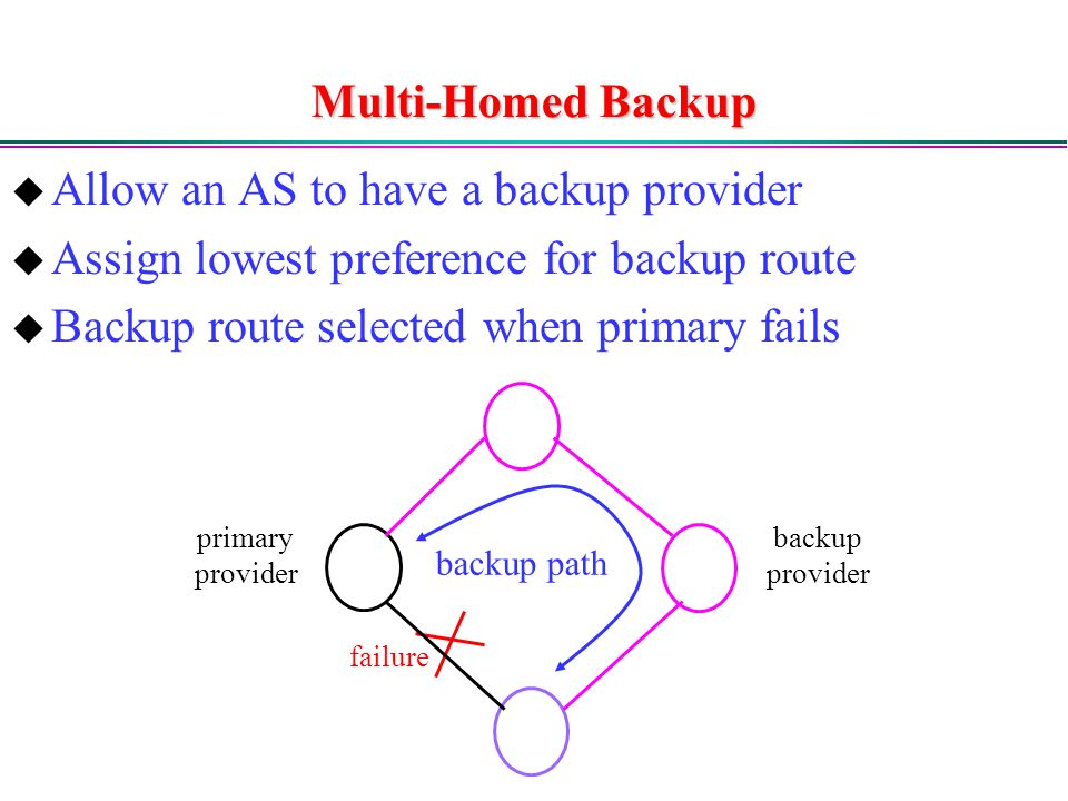 Multi-Homed Backup  Allow an AS to have a backup provider  Assign lowest preference for backup route  Backup route selected when primary fails backup path primary provider backup provider failure
