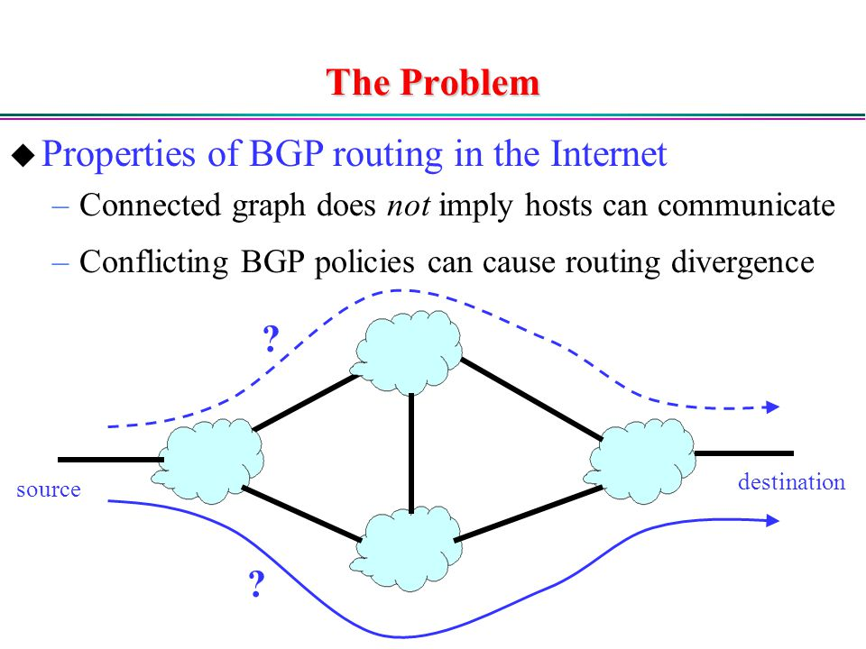 The Problem  Properties of BGP routing in the Internet –Connected graph does not imply hosts can communicate –Conflicting BGP policies can cause routing divergence source destination .