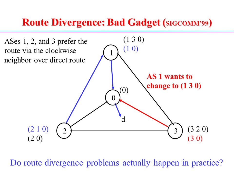 Route Divergence: Bad Gadget ( SIGCOMM'99 ) 1 2 (1 3 0) (1 0) (2 1 0) (2 0) (0) d 3 0 (3 2 0) (3 0) AS 1 wants to change to (1 3 0) Do route divergence problems actually happen in practice.