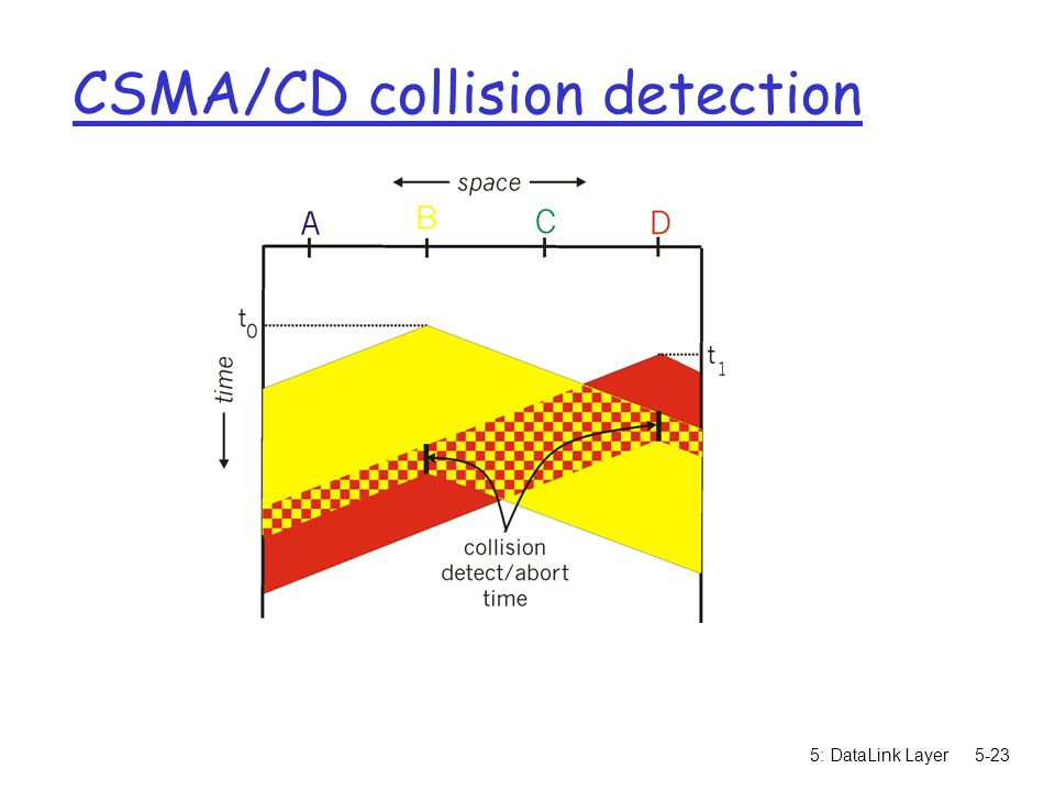 5: DataLink Layer5-23 CSMA/CD collision detection