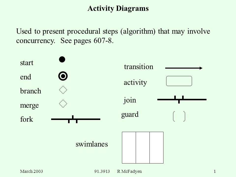 March R Mcfadyen1 Activity Diagrams Start End Branch Merge Fork Join Guard Transition Swimlanes Activity Used To Present Procedural Steps Algorithm Ppt Download