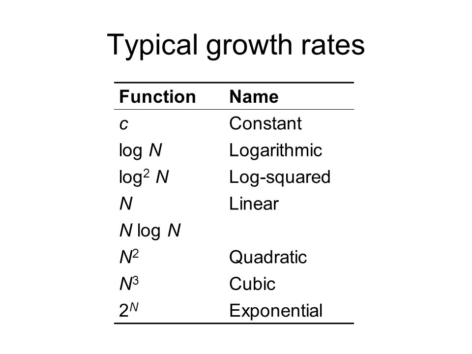 Typical growth rates FunctionName cConstant log NLogarithmic log 2 NLog-squared NLinear N log N N2N2 Quadratic N3N3 Cubic 2N2N Exponential