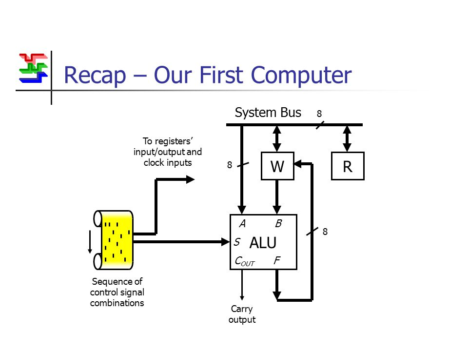 Recap – Our First Computer WR System Bus 8 ALU Carry output A B S C OUT F 8 8 To registers' input/output and clock inputs Sequence of control signal combinations
