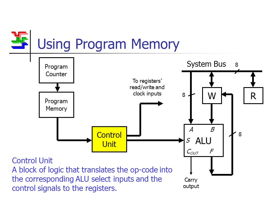 Using Program Memory WR System Bus 8 ALU Carry output A B S C OUT F 8 8 To registers' read/write and clock inputs Control Unit Program Memory Program Counter Control Unit A block of logic that translates the op-code into the corresponding ALU select inputs and the control signals to the registers.