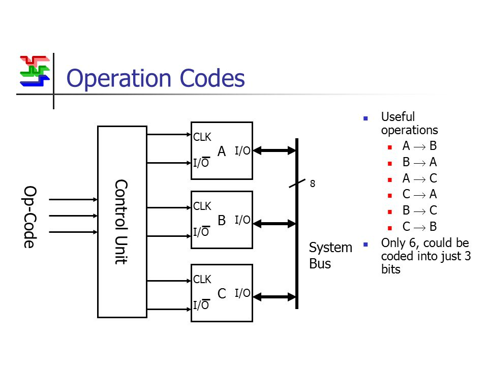 Operation Codes Useful operations A  B B  A A  C C  A B  C C  B Only 6, could be coded into just 3 bits 8 System Bus Control Unit Op-Code A I/O CLK I/O B CLK I/O C CLK I/O