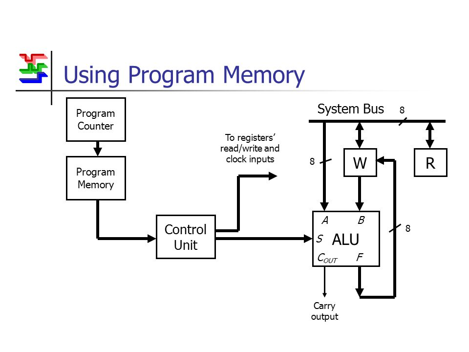 Using Program Memory WR System Bus 8 ALU Carry output A B S C OUT F 8 8 To registers' read/write and clock inputs Control Unit Program Memory Program Counter