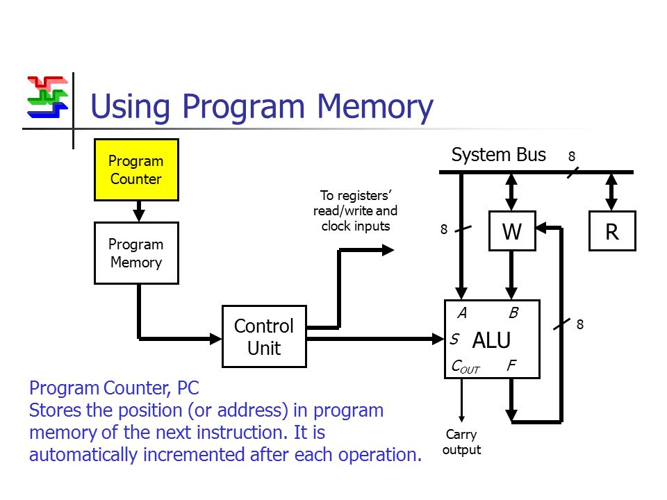 Using Program Memory WR System Bus 8 ALU Carry output A B S C OUT F 8 8 To registers' read/write and clock inputs Control Unit Program Memory Program Counter Program Counter, PC Stores the position (or address) in program memory of the next instruction.