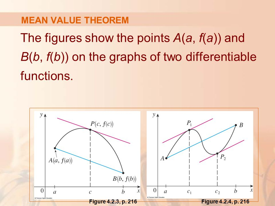 The figures show the points A(a, f(a)) and B(b, f(b)) on the graphs of two differentiable functions.