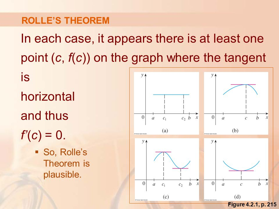 In each case, it appears there is at least one point (c, f(c)) on the graph where the tangent is horizontal and thus f'(c) = 0.