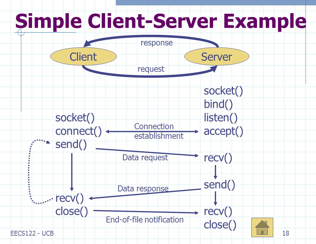 EECS122 - UCB18 Simple Client-Server Example ClientServer request response socket() connect() send() recv() close() socket() bind() listen() accept() recv() send() recv() close() Connection establishment Data response Data request End-of-file notification
