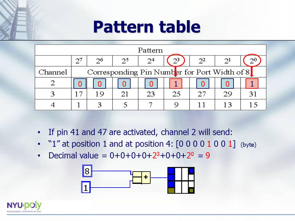 If pin 41 and 47 are activated, channel 2 will send: 1 at position 1 and at position 4: [ ] (byte) Decimal value = = 9 Pattern table