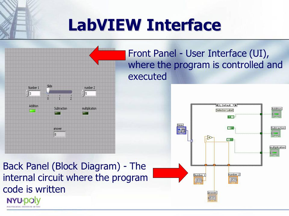 LabVIEW Interface Front Panel - User Interface (UI), where the program is controlled and executed Back Panel (Block Diagram) - The internal circuit where the program code is written