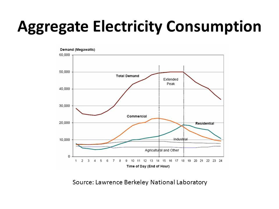 Aggregate Electricity Consumption Source: Lawrence Berkeley National Laboratory