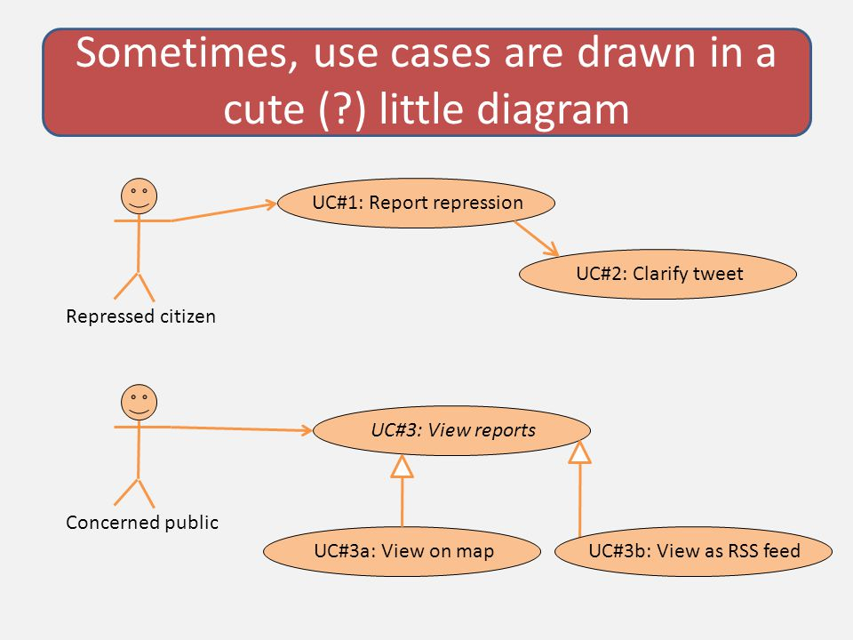 Sometimes, use cases are drawn in a cute ( ) little diagram Repressed citizen UC#1: Report repressionUC#2: Clarify tweet Concerned public UC#3: View reports UC#3a: View on mapUC#3b: View as RSS feed