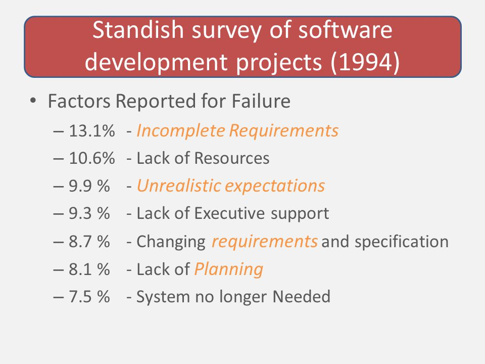 Standish survey of software development projects (1994) Factors Reported for Failure – 13.1% - Incomplete Requirements – 10.6% - Lack of Resources – 9.9 % - Unrealistic expectations – 9.3 % - Lack of Executive support – 8.7 % - Changing requirements and specification – 8.1 % - Lack of Planning – 7.5 % - System no longer Needed