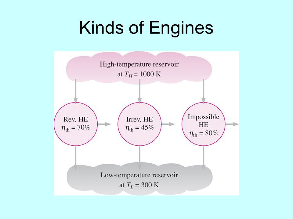 Kinds of Engines