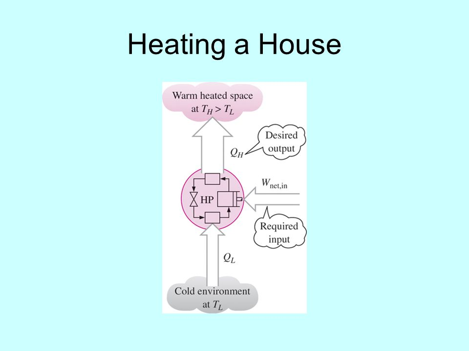 Heating a House