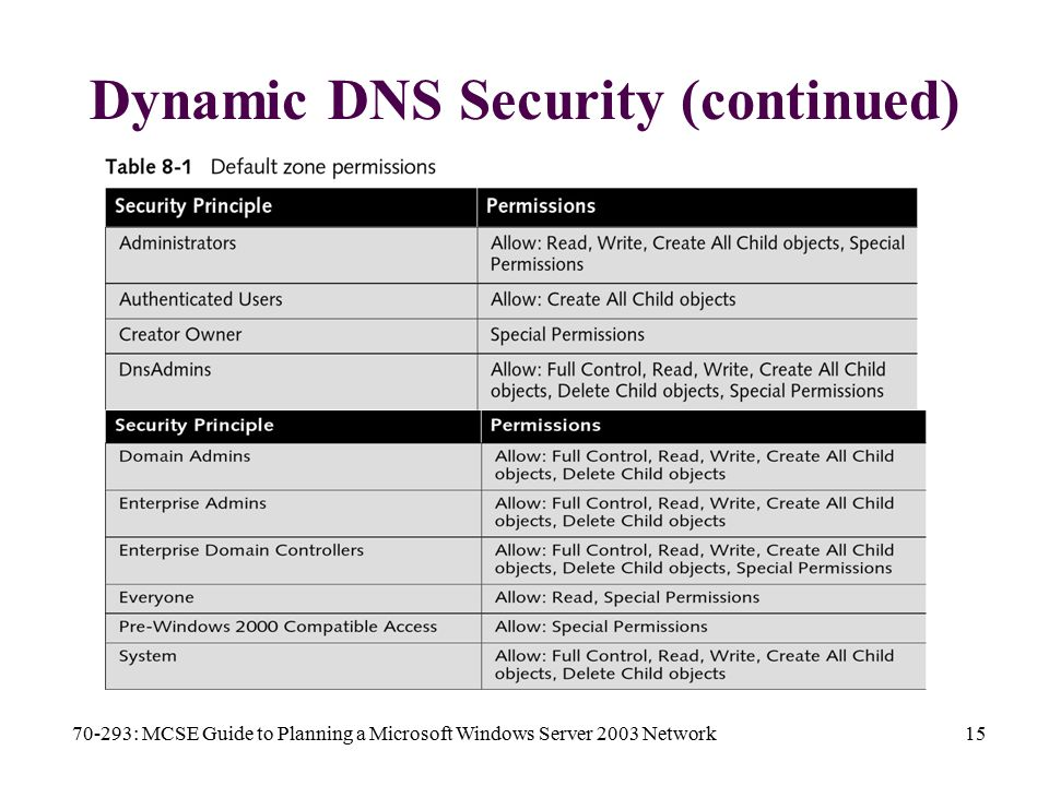 70-293: MCSE Guide to Planning a Microsoft Windows Server 2003 Network15 Dynamic DNS Security (continued)