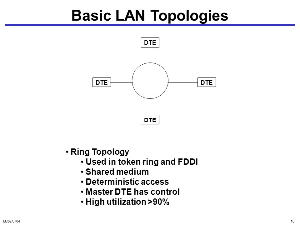 MJ02/ Basic LAN Topologies DTE Ring Topology Used in token ring and FDDI Shared medium Deterministic access Master DTE has control High utilization >90%