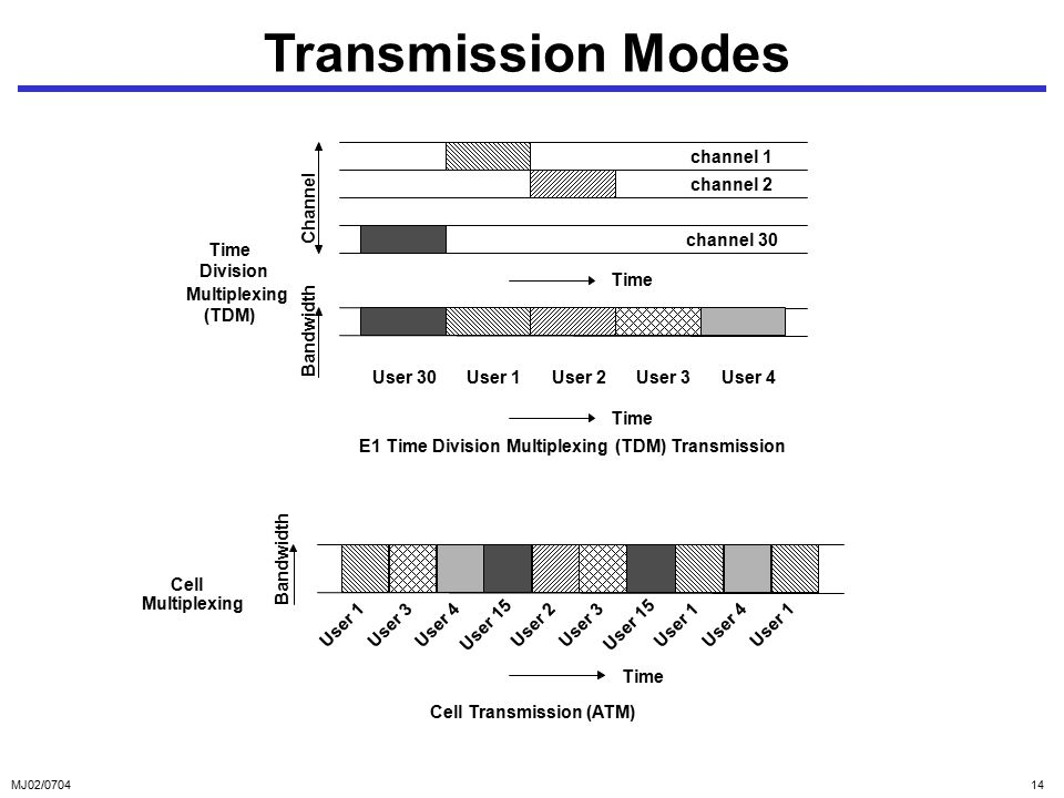 MJ02/ Transmission Modes User 1User 2User 3User 4User 30 Time Channel Bandwidth Time Division Multiplexing (TDM) E1 Time Division Multiplexing (TDM) Transmission channel 2 channel 1 channel 30 Cell Transmission (ATM) User 1 Bandwidth Time User 3User 4 User 2User 3 User 15 User 1User 4 User 1 User 15 Cell Multiplexing