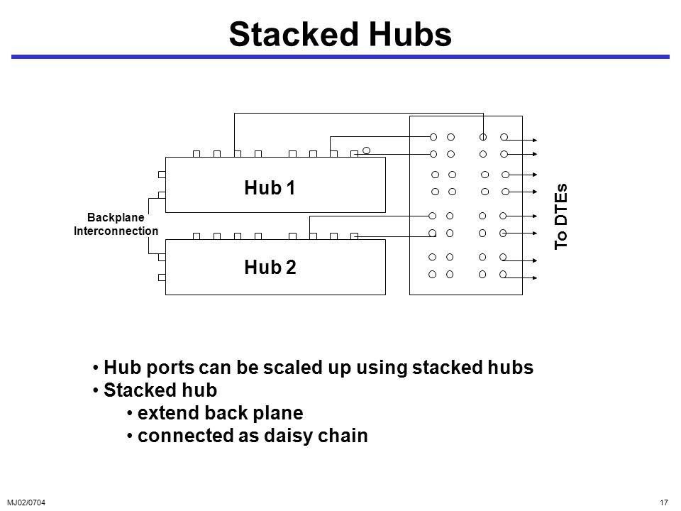 MJ02/ Stacked Hubs Hub ports can be scaled up using stacked hubs Stacked hub extend back plane connected as daisy chain Hub 2 Hub 1 Backplane Interconnection To DTEs
