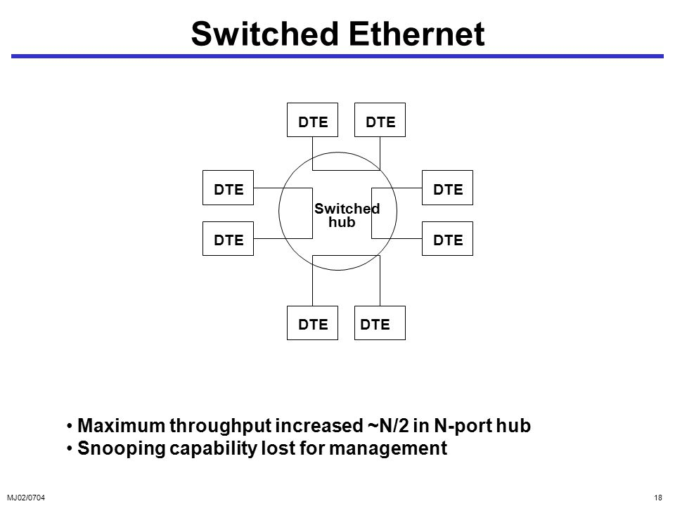 MJ02/ Switched Ethernet Maximum throughput increased ~N/2 in N-port hub Snooping capability lost for management Switched hub DTE