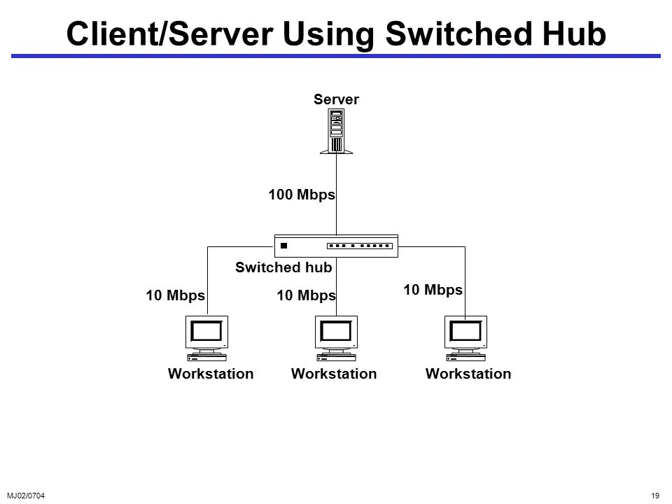 MJ02/ Client/Server Using Switched Hub Server Switched hub Workstation 10 Mbps 100 Mbps
