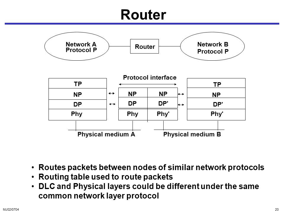MJ02/ Router Routes packets between nodes of similar network protocols Routing table used to route packets DLC and Physical layers could be different under the same common network layer protocol Protocol interface Physical medium A TP NP DP Phy TP NP DP Phy Network A Protocol P Network B Protocol P Router NP DP Phy NP DP Phy Physical medium B