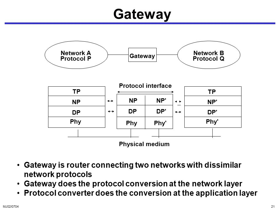 MJ02/ Gateway Gateway is router connecting two networks with dissimilar network protocols Gateway does the protocol conversion at the network layer Protocol converter does the conversion at the application layer Protocol interface Physical medium TP NP DP Phy TP NP DP Phy Network A Protocol P Network B Protocol Q Gateway DP Phy NP DP Phy NP