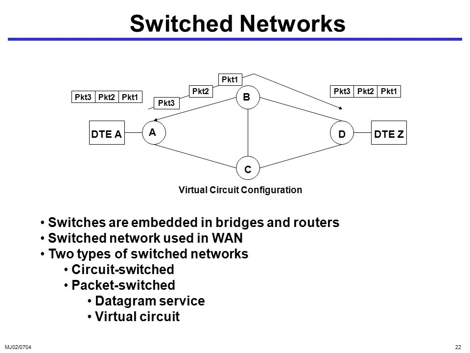 MJ02/ Switched Networks Switches are embedded in bridges and routers Switched network used in WAN Two types of switched networks Circuit-switched Packet-switched Datagram service Virtual circuit B A D C DTE ADTE Z Pkt3Pkt2Pkt1 Pkt3Pkt2Pkt1 Pkt3 Pkt2 Pkt1 Virtual Circuit Configuration
