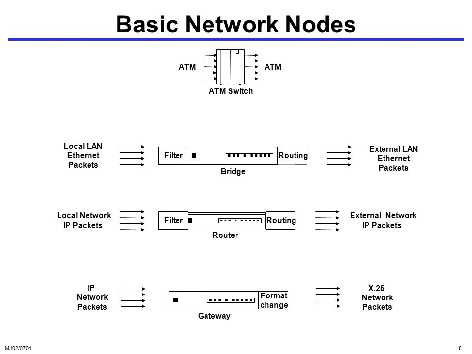 MJ02/07048 Basic Network Nodes