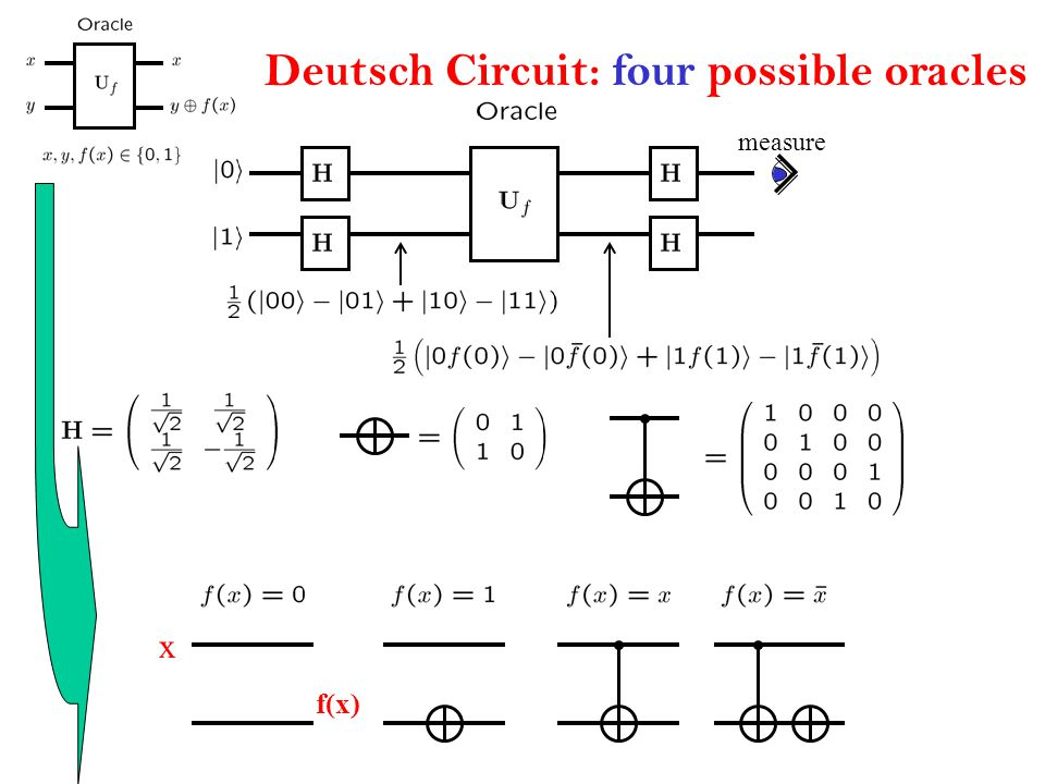 Deutsch Circuit: four possible oracles measure x f(x)