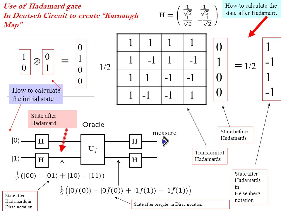 Use of Hadamard gate In Deutsch Circuit to create Karnaugh Map measure  = / = 1 -1 How to calculate the state after Hadamard How to calculate the initial state State after Hadamard State before Hadamards Transform of Hadamards State after Hadamards in Heisenberg notation State after Hadamards in Dirac notation State after oraqcle in Dirac notation