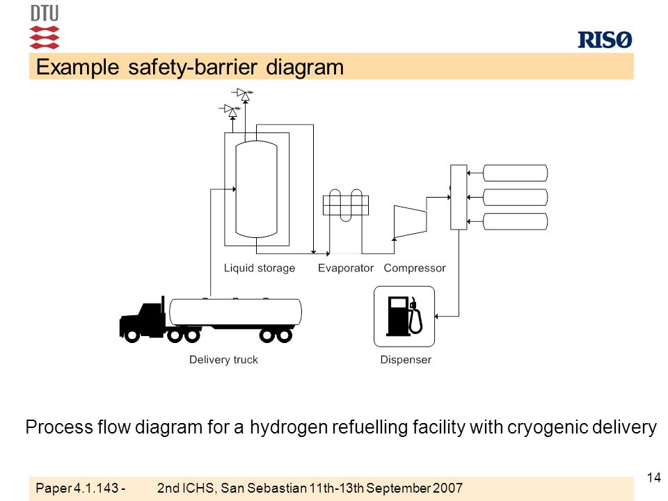 Safety Barrier Diagrams For Documenting Safety Of Hydrogen