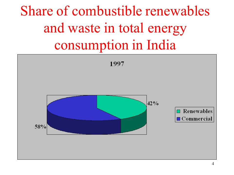 4 Share of combustible renewables and waste in total energy consumption in India