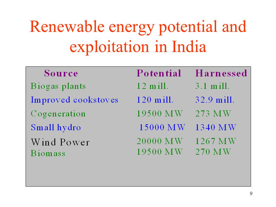 9 Renewable energy potential and exploitation in India