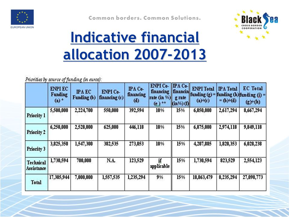 Indicative financial allocation